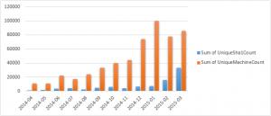 Microsofts veröffentlichte Statistik.