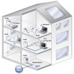 Funktionsweise in einem Haus